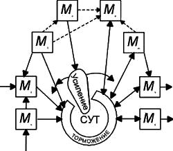 Схема системы усиления-торможения (17 kb)