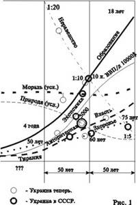 Примерная динамика созревания цивилизации (17 kb)
