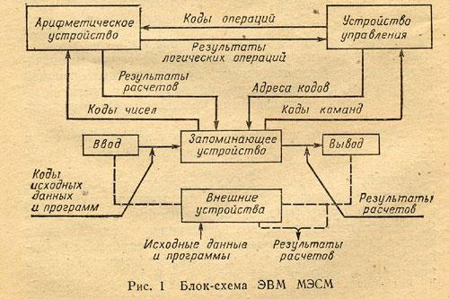 Блок-схема ЭВМ МЭСМ